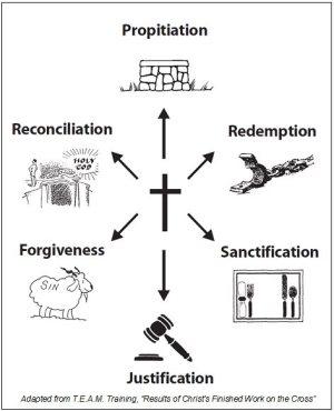 3 Grace Triumphant, Part 1   Bible
