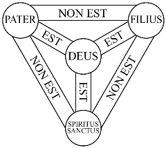Shield-Trinity-Scutum-Fidei-basic