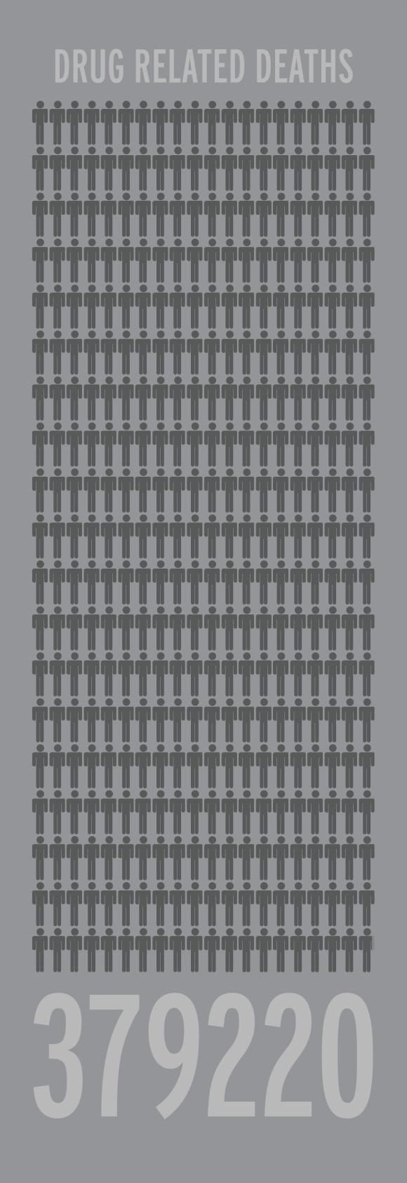 Drug Related Deaths