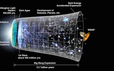 gravity waves, the big bang, and my unshakable faith