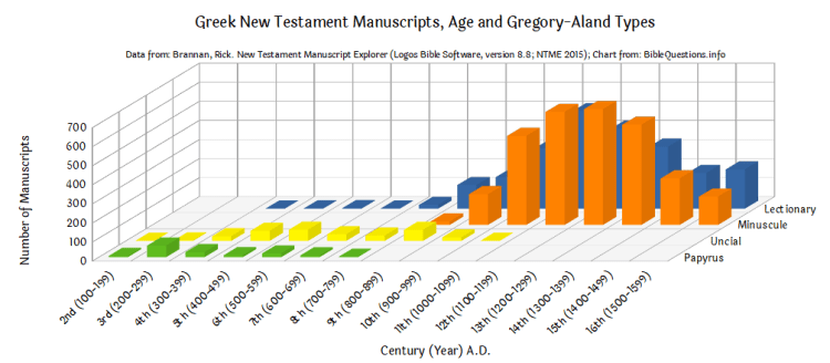 Greek New Testament Manuscripts, Age and Gregory-Aland Types