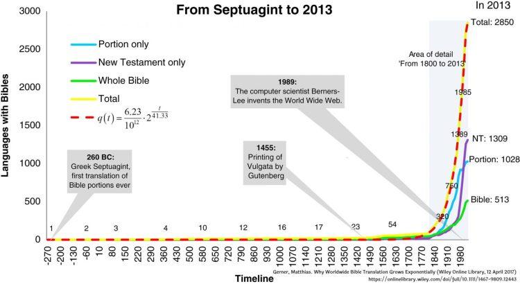 Chart of Bible Translation