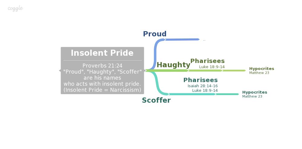 Narcissist* Traits – Big Time Hypocrites Biblical