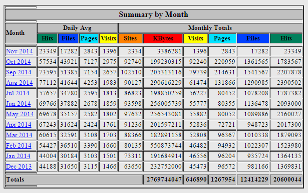 Website Statistics by Month