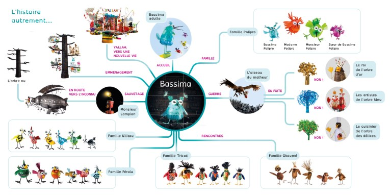 mind map bassima-p2-3