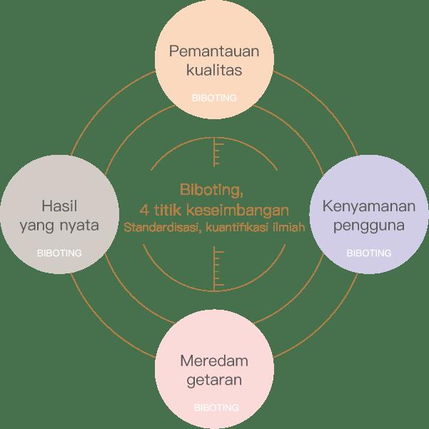 Biboting, 4 titik keseimbangan Standardisasi, kuantifikasi ilmiah