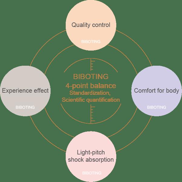 BIBOTING 4 Point Balance