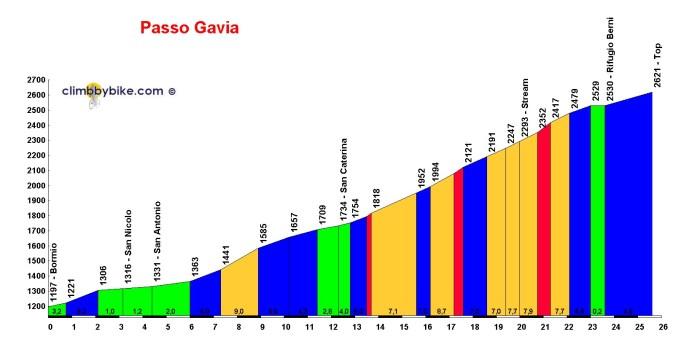 Tabella con l'altimetria del passo Gavia da Bormio (climbbybike.com)