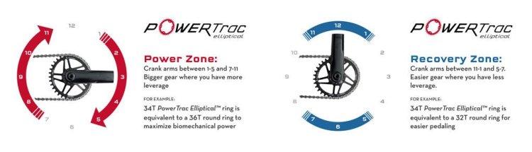 PowerTrac Elliptical Chainring