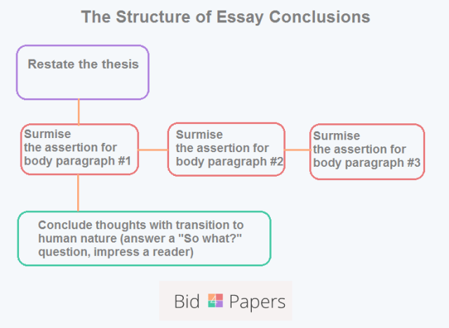 How-to Write an Essay's Conclusion