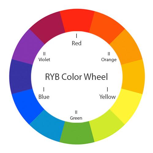 Koło kolorów wsystemie RYB