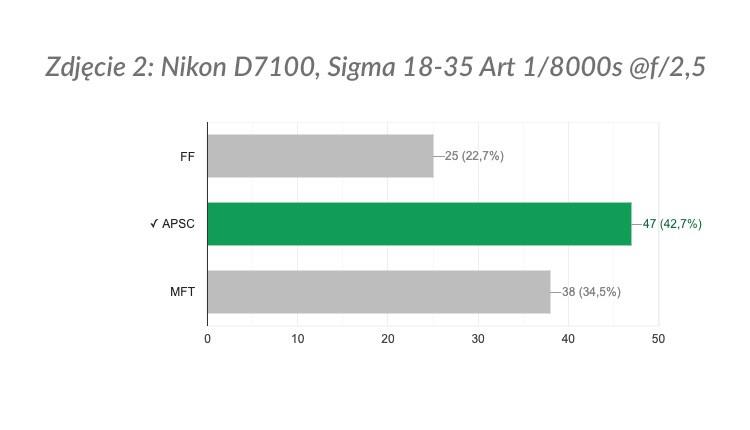 Zdjęcie 2: wyniki ankiety.