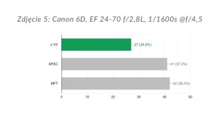 Zdjęcie 5: wyniki ankiety.