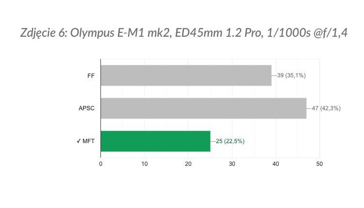 Zdjęcie 6: wyniki ankiety.