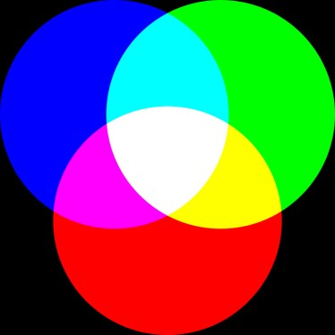 Mieszanie kolorowych świateł, addytywne.