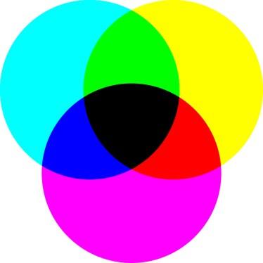 Mieszanie kolorowych barwników, substraktywne.