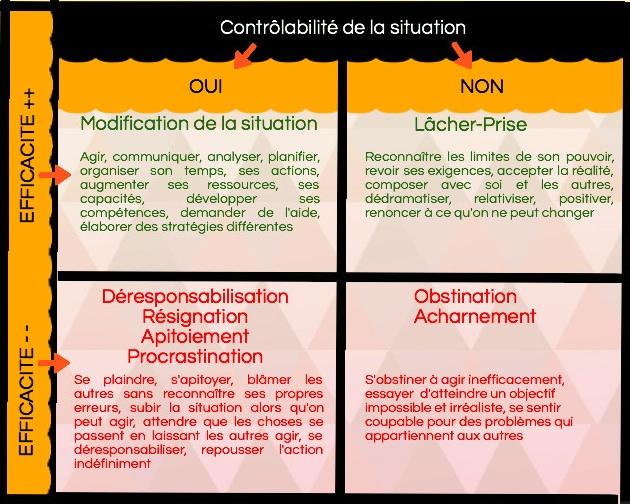Les stratégies de gestion du stress