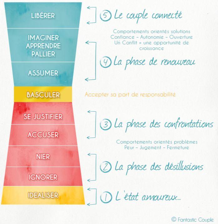 5-etapes-a-franchir-pour-une-vie-de-couple-epanouie