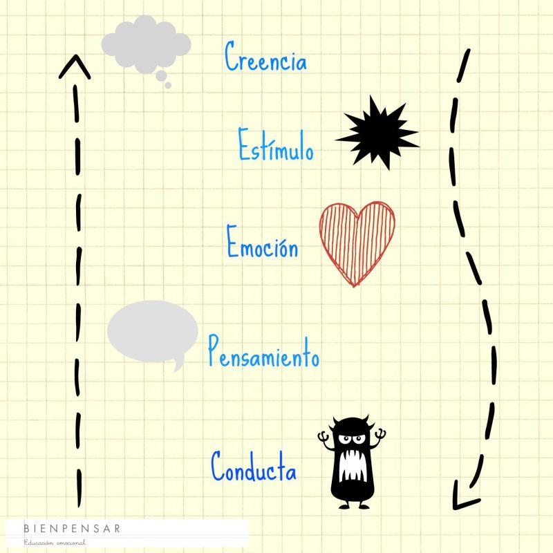 Este es mi esquema para gestionar emociones.