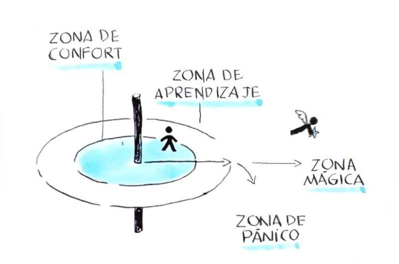 Aprender y zona de confort no son conceptos compatibles.