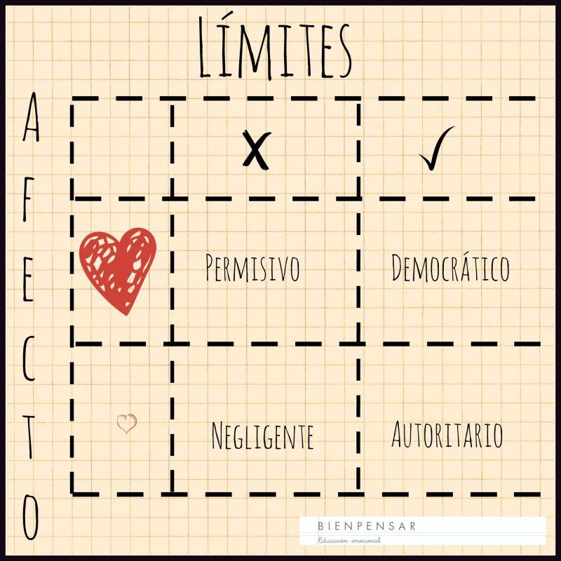 Amor y límites equilibradamente, una buena fórmula de educar.