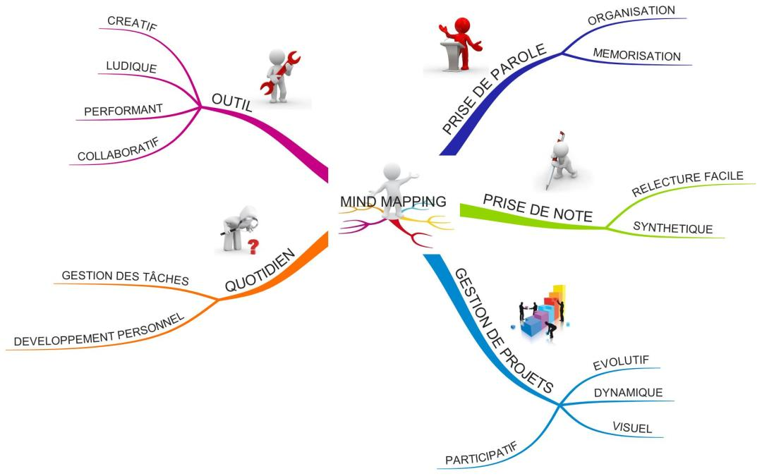 Mind Mapping par Laurent Pavageau