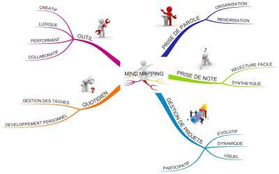 Mind mapping, notre cerveau nous fait du bien !