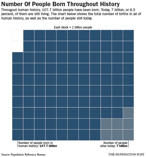 births-throughout-history-chart-blocks