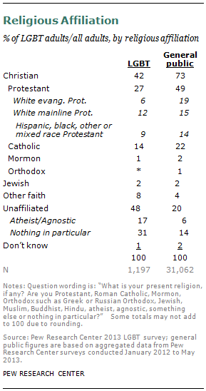 Religiosity of Homosexuals, Bisexuals and Transgendered