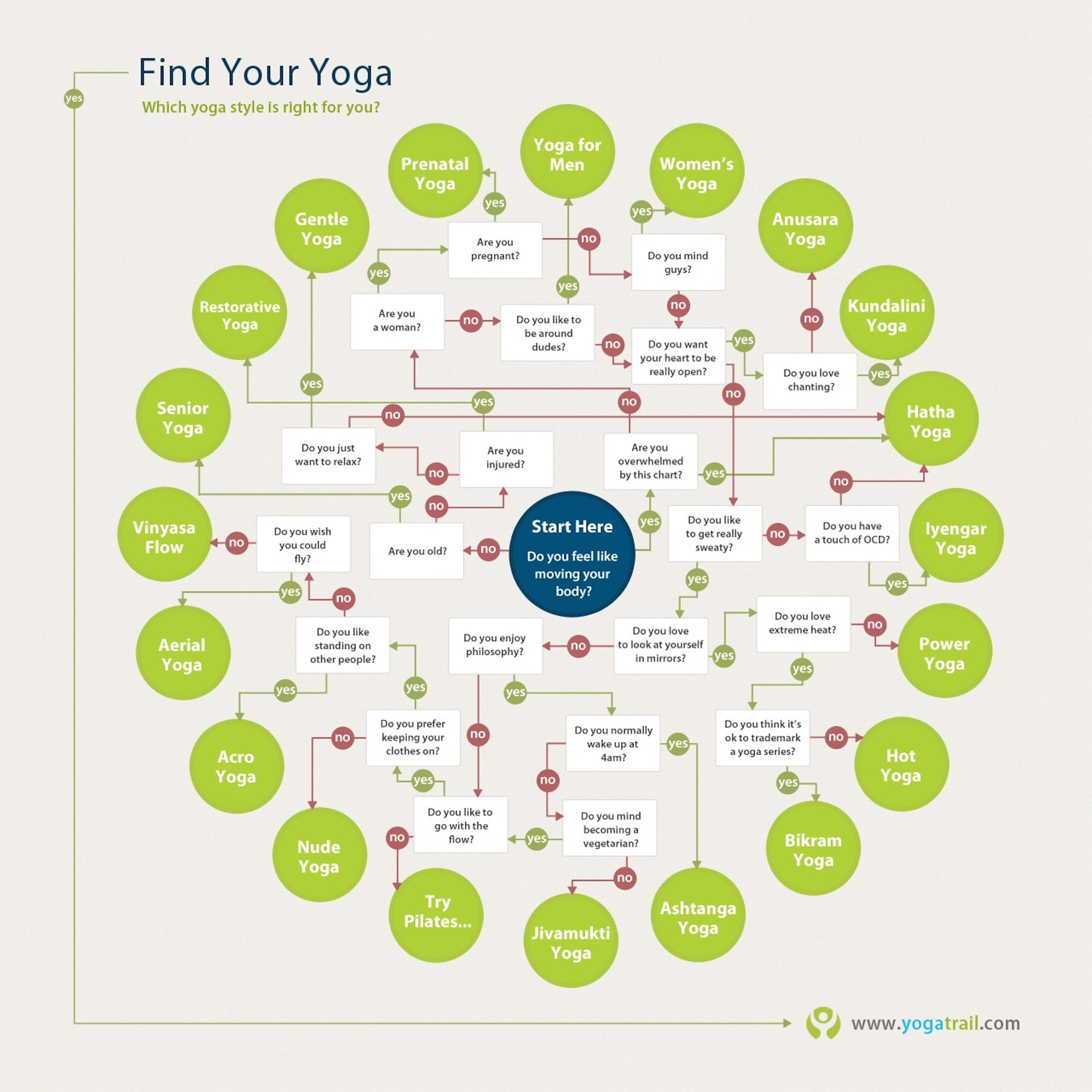 Diagrama de decisión yoga