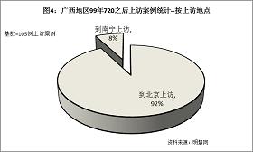 '圖4統計結果表明,在這些上訪案例中,92%都是到北京上訪的。'