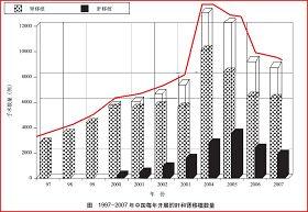 圖片來源:中國衛生部副部長黃潔夫等曾在國際醫學雜誌《柳葉刀》(The