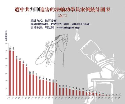 '圖三:過去十四年來明慧網發表的全國各省、直轄市、自治區的判刑迫害報導數量(不完全統計)'