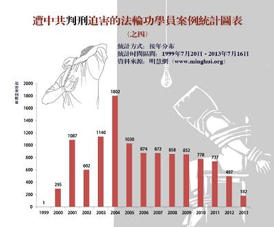 '圖四:過去十四年來明慧網發表的判刑迫害報導的逐年統計數字'