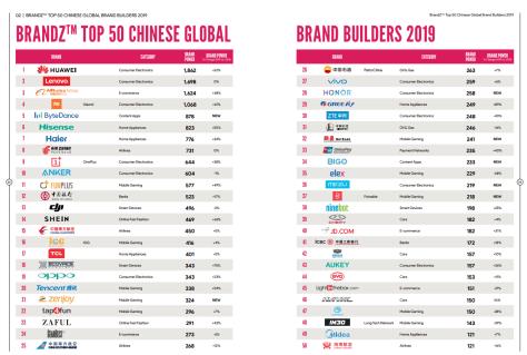 BrandZ Top 50 Chinese brands