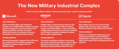 The New Military Industrial Complex