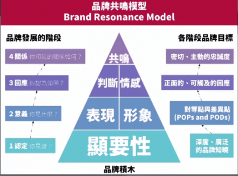 brand resonance model