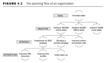 plan flow