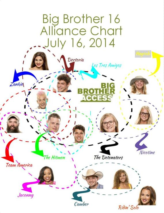 Big Brother 16 Alliance Chart - July 16, 2014 (Aaron Caffarel)