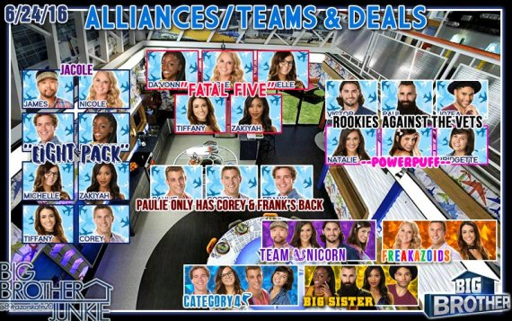 Big Brother 18 Alliance Chart