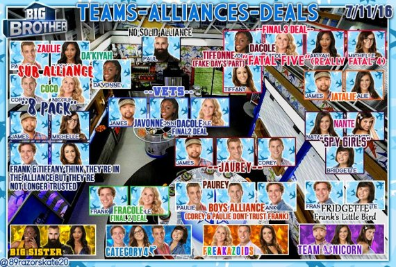 Big Brother 18 alliance chart, courtesy of 89RazorSkate20