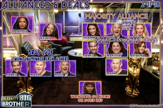Celebrity Big Brother Week 1 Alliance Chart