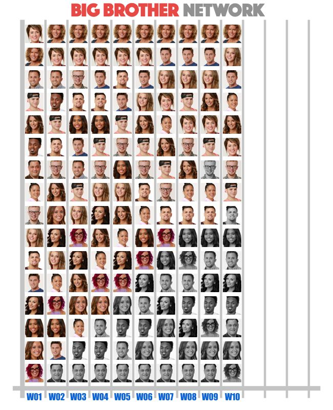 Popularity Poll in Week 10 of Big Brother 20