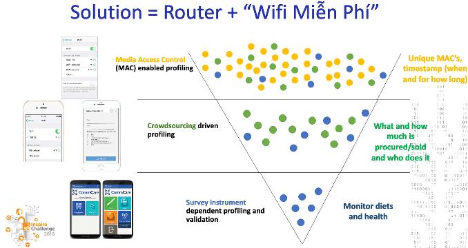 wifi-vietnam-markets