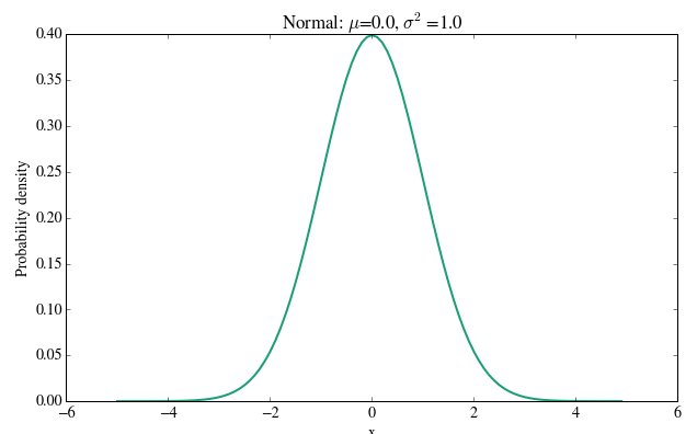 Plotting normal distribution in python