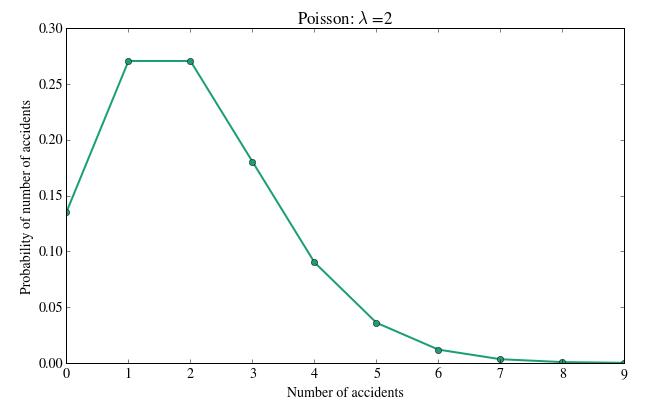 poisson distribution three