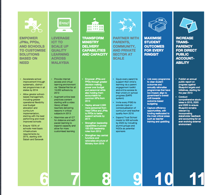 11 SHIFTS TO TRANSFORM THE EDUCATION SYSTEM (6/6)