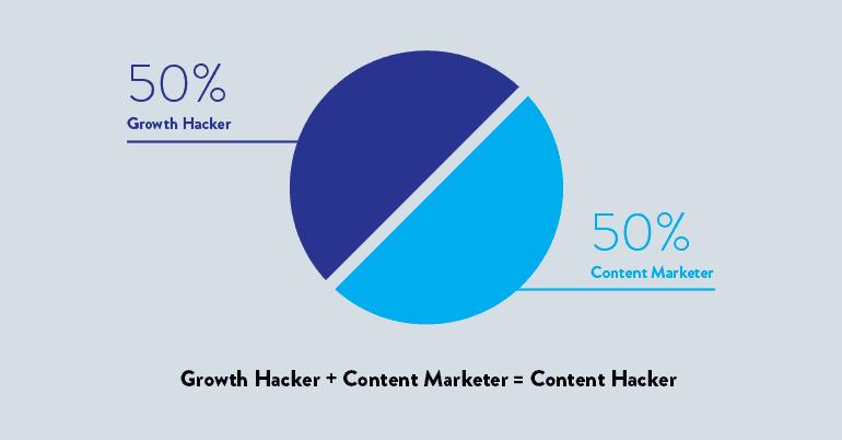 Content Hacker's pie chart