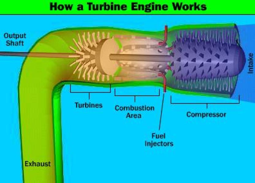 gas_turbine_works