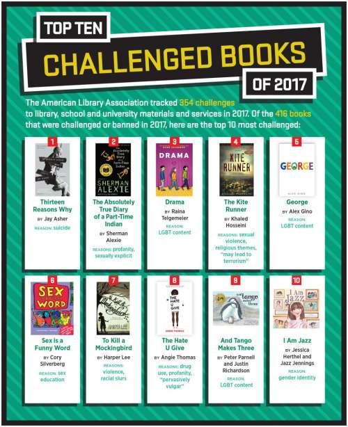 Banned Books Week 2018